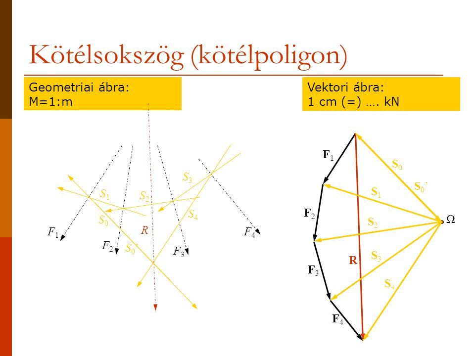 Egyensúlyozás 2 erővel adott nagyságú erőkkel F1F1 F3F3 F3F3 F4F4 A B F1F1 F3F3 F3F3 F4F4 A B F1F1 F3F3 F3F3 F4F4 A B Két megoldás vanEgy megoldás vanNincs megoldás A B A B A B