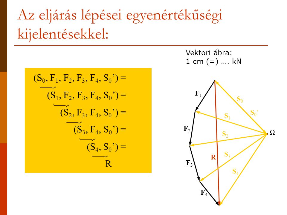 Az eljárás lépései egyenértékűségi kijelentésekkel: (S 0, F 1, F 2, F 3, F 4, S 0 ') = (S 1, F 2, F 3, F 4, S 0 ') = (S 2, F 3, F 4, S 0 ') = (S 3, F 4, S 0 ') = (S 4, S 0 ') = R___ Ω Vektori ábra: 1 cm (=) ….