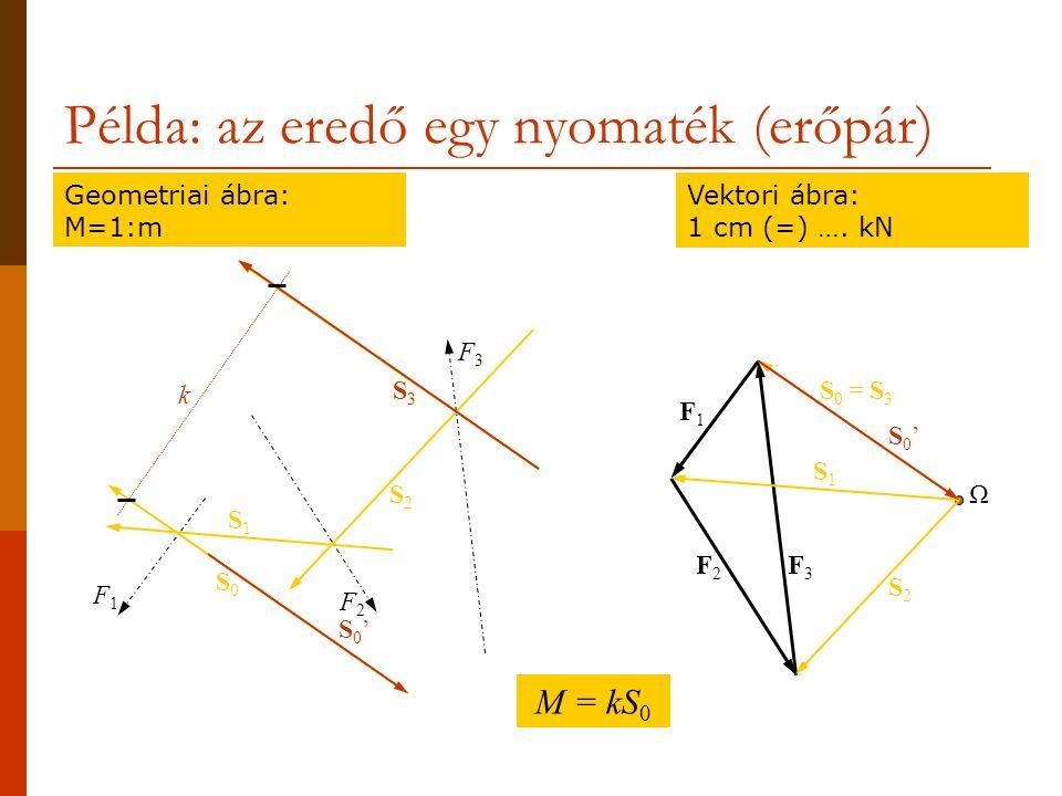 S3S3 Példa: az eredő egy nyomaték (erőpár) Geometriai ábra: M=1:m Vektori ábra: 1 cm (=) ….