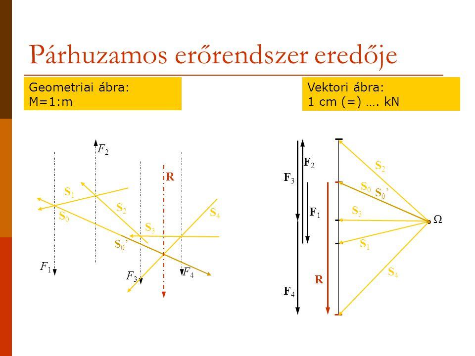 Párhuzamos erőrendszer eredője Geometriai ábra: M=1:m Vektori ábra: 1 cm (=) ….