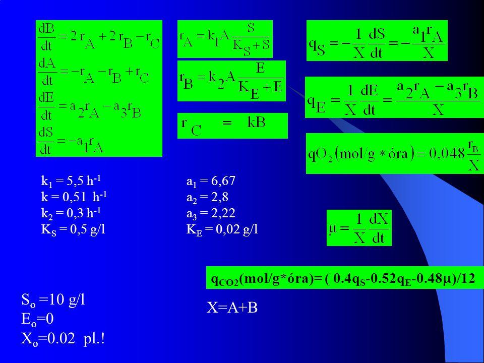 k 1 = 5,5 h -1 a 1 = 6,67 k = 0,51 h -1 a 2 = 2,8 k 2 = 0,3 h -1 a 3 = 2,22 K S = 0,5 g/lK E = 0,02 g/l q CO2 (mol/g*óra)= ( 0.4q S -0.52q E -0.48  )