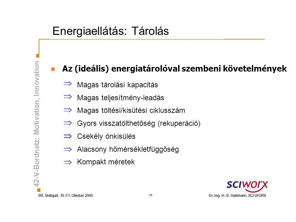 Energiaellátás: Tárolás Az (ideális) energiatárolóval szembeni követelmények Magas tárolási kapacitás Magas teljesítmény-leadás Magas töltési/kisütési
