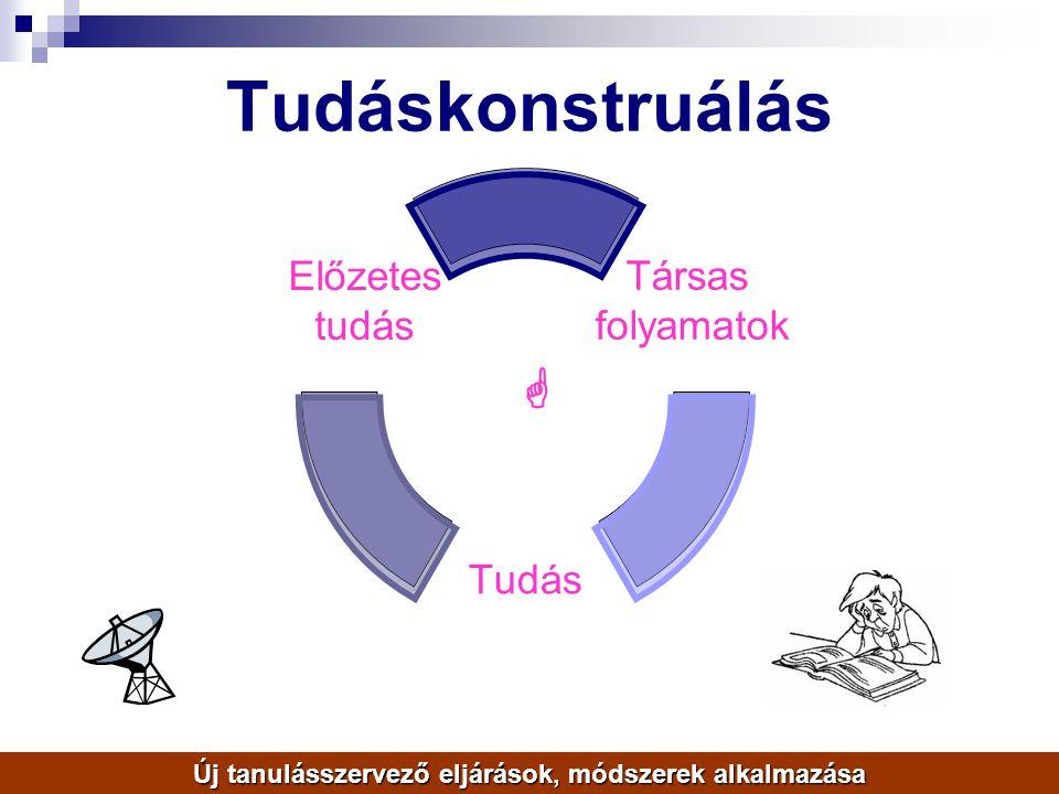 Tudáskonstruálás Társas folyamatok Tudás Előzetes tudás  Új tanulásszervező eljárások, módszerek alkalmazása