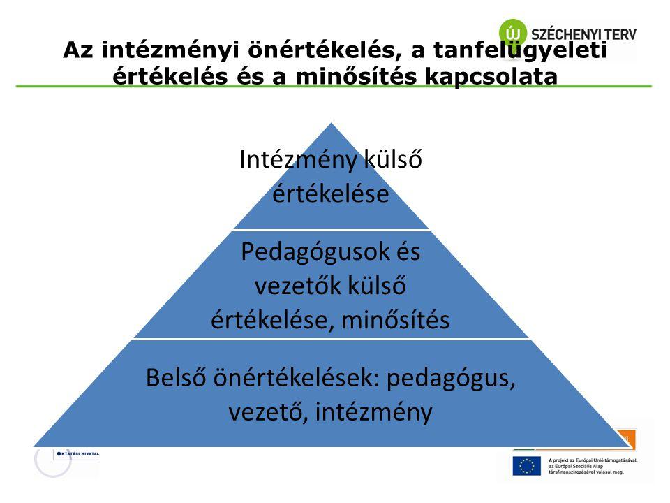 Az intézményi önértékelés, a tanfelügyeleti értékelés és a minősítés kapcsolata Intézmény külső értékelése Pedagógusok és vezetők külső értékelése, mi