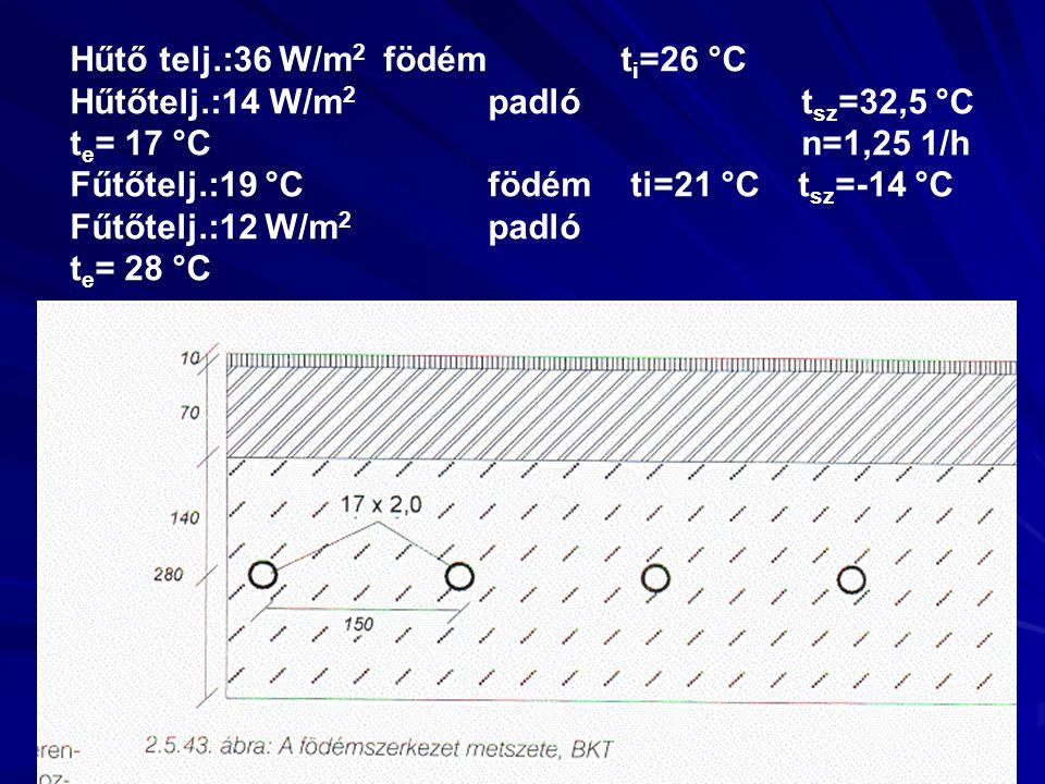 Hűtő telj.:36 W/m 2 födém t i =26 °C Hűtőtelj.:14 W/m 2 padlót sz =32,5 °C t e = 17 °Cn=1,25 1/h Fűtőtelj.:19 °Cfödém ti=21 °C t sz =-14 °C Fűtőtelj.:12 W/m 2 padló t e = 28 °C