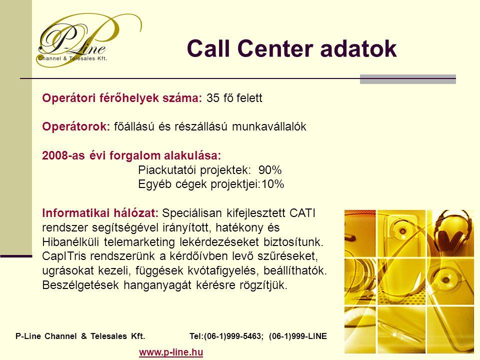 Call Center adatok Operátori férőhelyek száma: 35 fő felett Operátorok: főállású és részállású munkavállalók 2008-as évi forgalom alakulása: Piackutatói projektek: 90% Egyéb cégek projektjei:10% Informatikai hálózat: Speciálisan kifejlesztett CATI rendszer segítségével irányított, hatékony és Hibanélküli telemarketing lekérdezéseket biztosítunk.
