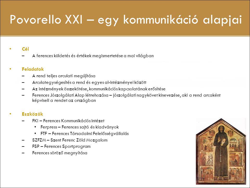 Povorello XXI – egy kommunikáció alapjai Cél –A ferences küldetés és értékek megismertetése a mai világban Feladatok –A rend teljes arculati megújítás