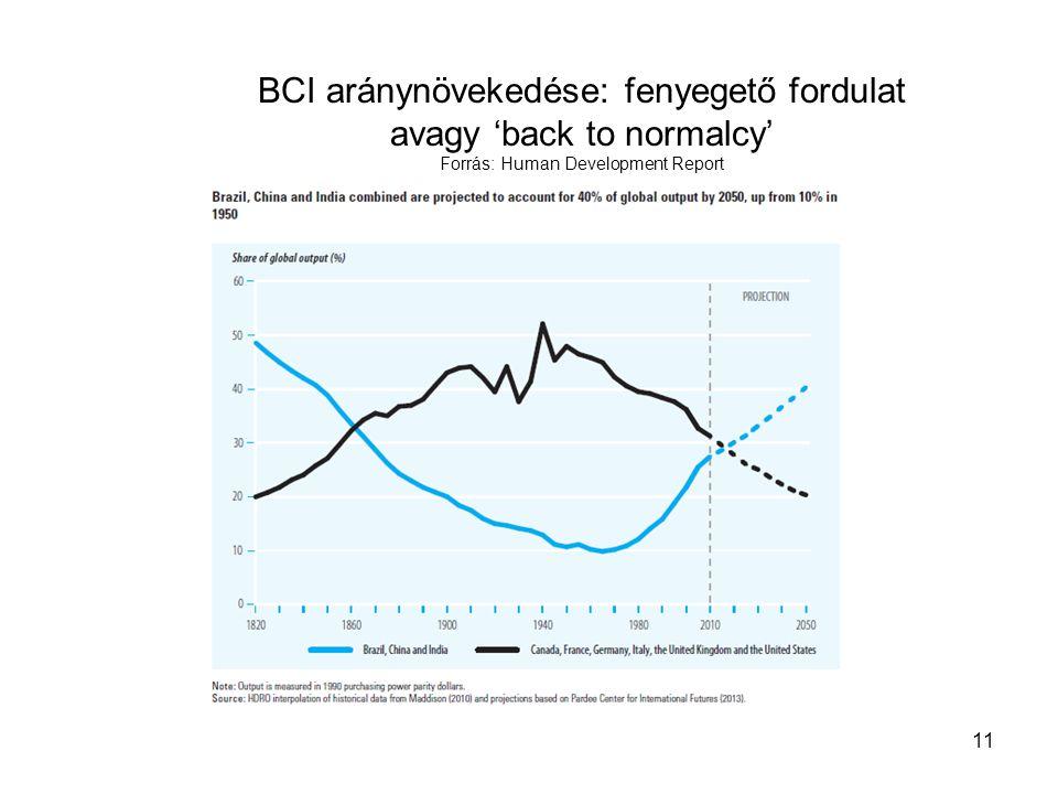 BCI aránynövekedése: fenyegető fordulat avagy 'back to normalcy' Forrás: Human Development Report 11