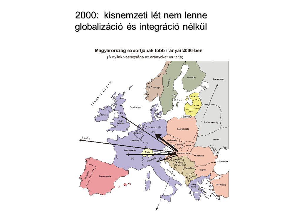 2000: kisnemzeti lét nem lenne globalizáció és integráció nélkül