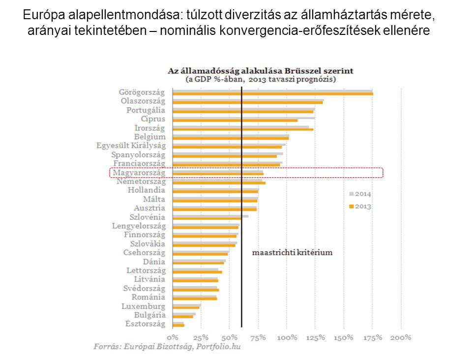 Európa alapellentmondása: túlzott diverzitás az államháztartás mérete, arányai tekintetében – nominális konvergencia-erőfeszítések ellenére