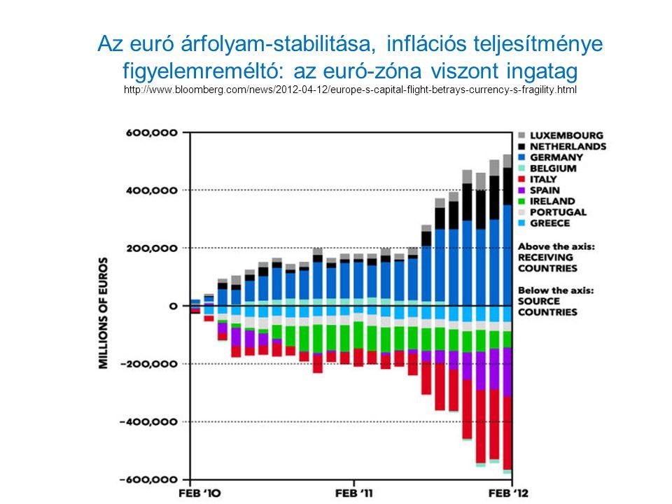 Az euró árfolyam-stabilitása, inflációs teljesítménye figyelemreméltó: az euró-zóna viszont ingatag http://www.bloomberg.com/news/2012-04-12/europe-s-