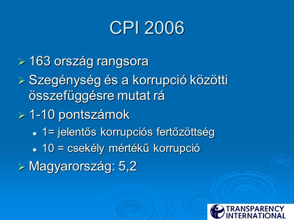 CPI 2006  163 ország rangsora  Szegénység és a korrupció közötti összefüggésre mutat rá  1-10 pontszámok 1= jelentős korrupciós fertőzöttség 1= jelentős korrupciós fertőzöttség 10 = csekély mértékű korrupció 10 = csekély mértékű korrupció  Magyarország: 5,2