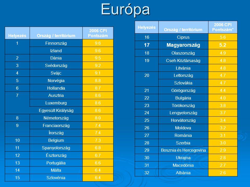 HelyezésOrszág / territórium 2006 CPI Pontszám 1 Finnország9.6 Izland9.6 2Dánia9.5 3Svédország9.2 4Svájc9.1 5Norvégia8.8 6 Hollandia8.7 7 Ausztria8.6