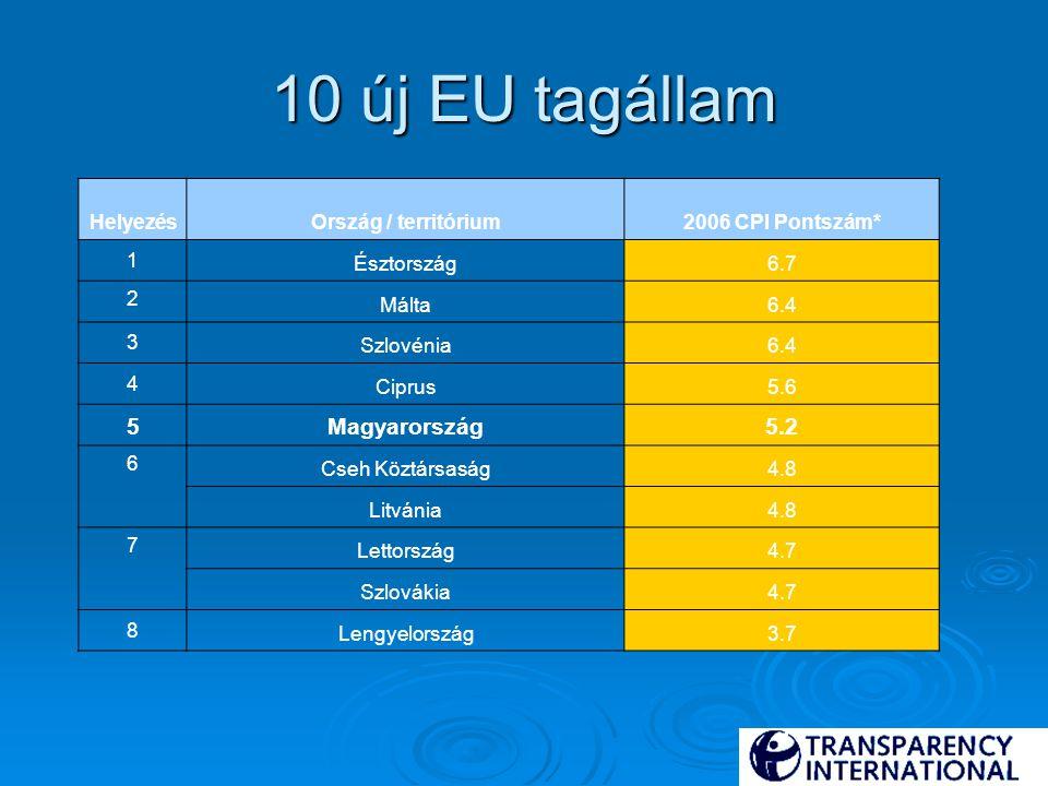 10 új EU tagállam HelyezésOrszág / territórium2006 CPI Pontszám* 1 Észtország6.7 2 Málta6.4 3 Szlovénia6.4 4 Ciprus5.6 5Magyarország5.2 6 Cseh Köztárs