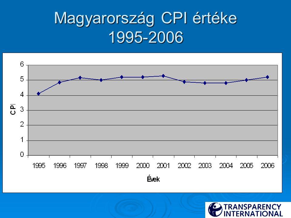 Magyarország CPI értéke 1995-2006