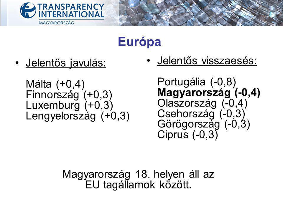 Jelentős javulás: Málta (+0,4) Finnország (+0,3) Luxemburg (+0,3) Lengyelország (+0,3) Jelentős visszaesés: Portugália (-0,8) Magyarország (-0,4) Olaszország (-0,4) Csehország (-0,3) Görögország (-0,3) Ciprus (-0,3) Magyarország 18.