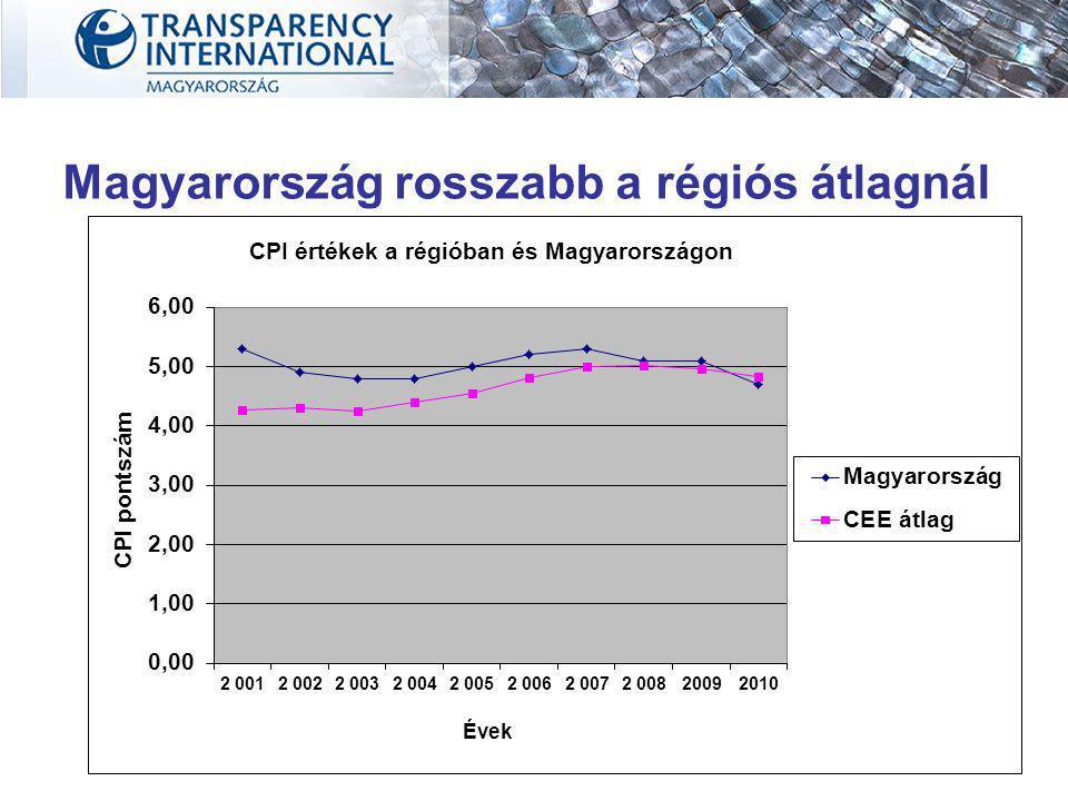 Magyarország rosszabb a régiós átlagnál