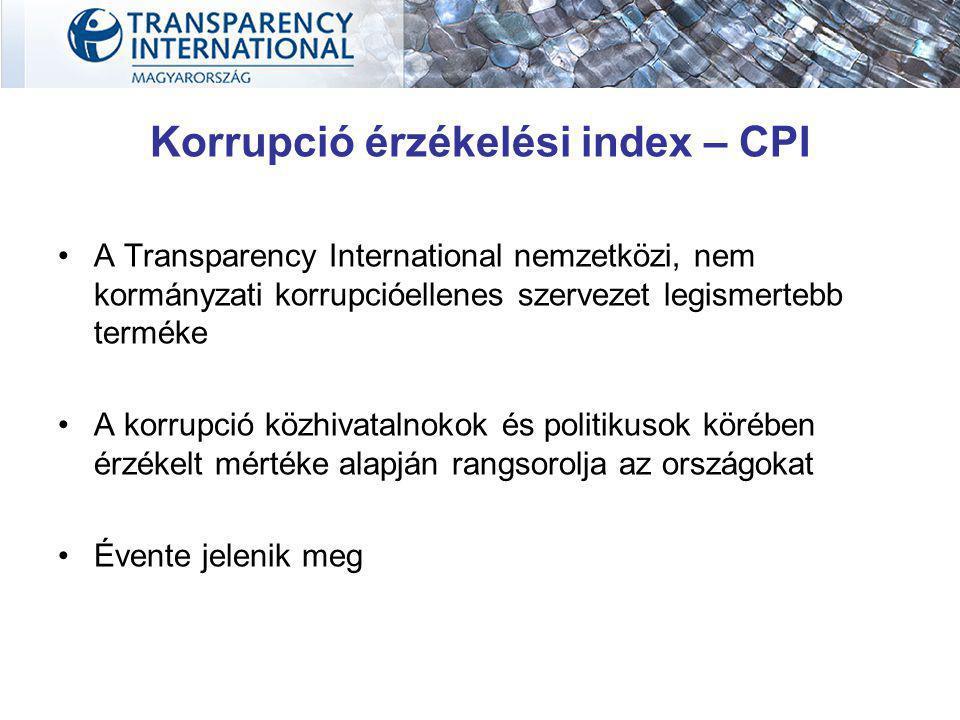 Korrupció érzékelési index – CPI A Transparency International nemzetközi, nem kormányzati korrupcióellenes szervezet legismertebb terméke A korrupció közhivatalnokok és politikusok körében érzékelt mértéke alapján rangsorolja az országokat Évente jelenik meg