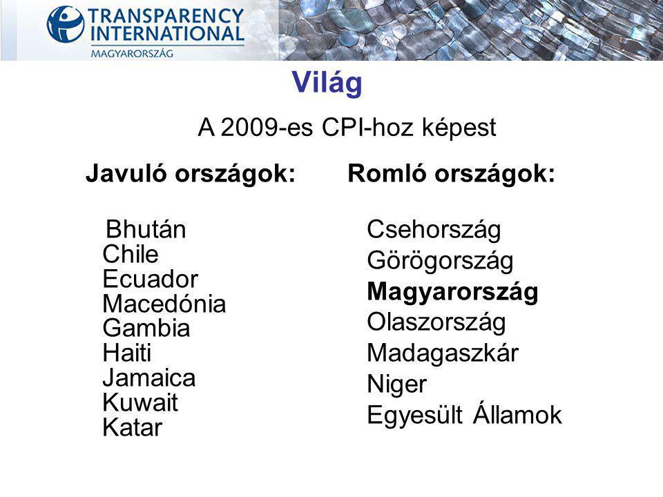 Javuló országok: Bhután Chile Ecuador Macedónia Gambia Haiti Jamaica Kuwait Katar Világ A 2009-es CPI-hoz képest Romló országok: Csehország Görögország Magyarország Olaszország Madagaszkár Niger Egyesült Államok