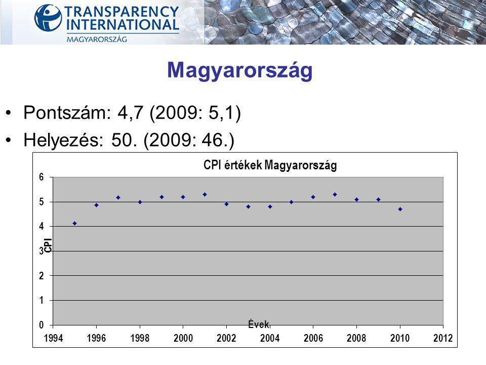 Magyarország Pontszám: 4,7 (2009: 5,1) Helyezés: 50. (2009: 46.)