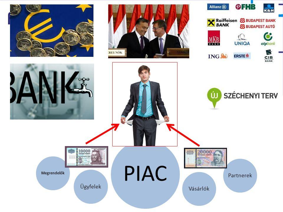PIAC Megrendelők PartnerekVásárlókÜgyfelek