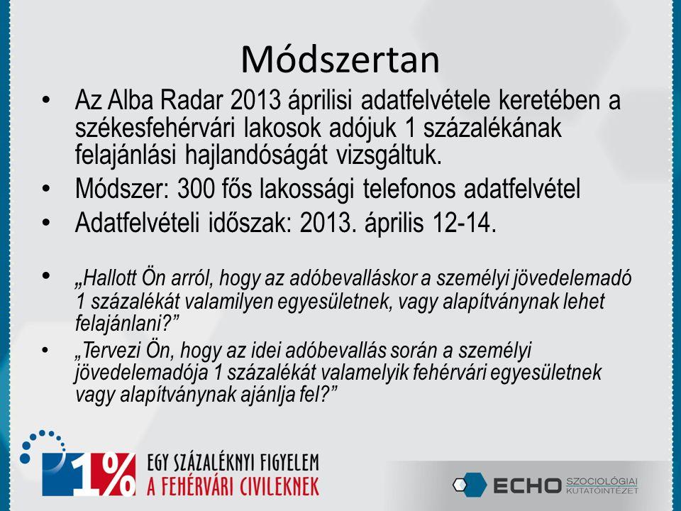Módszertan Az Alba Radar 2013 áprilisi adatfelvétele keretében a székesfehérvári lakosok adójuk 1 százalékának felajánlási hajlandóságát vizsgáltuk.