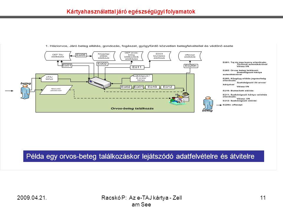 2009.04.21.Racskó P: Az e-TAJ kártya - Zell am See 11 Kártyahasználattal járó egészségügyi folyamatok Példa egy orvos-beteg találkozáskor lejátszódó a
