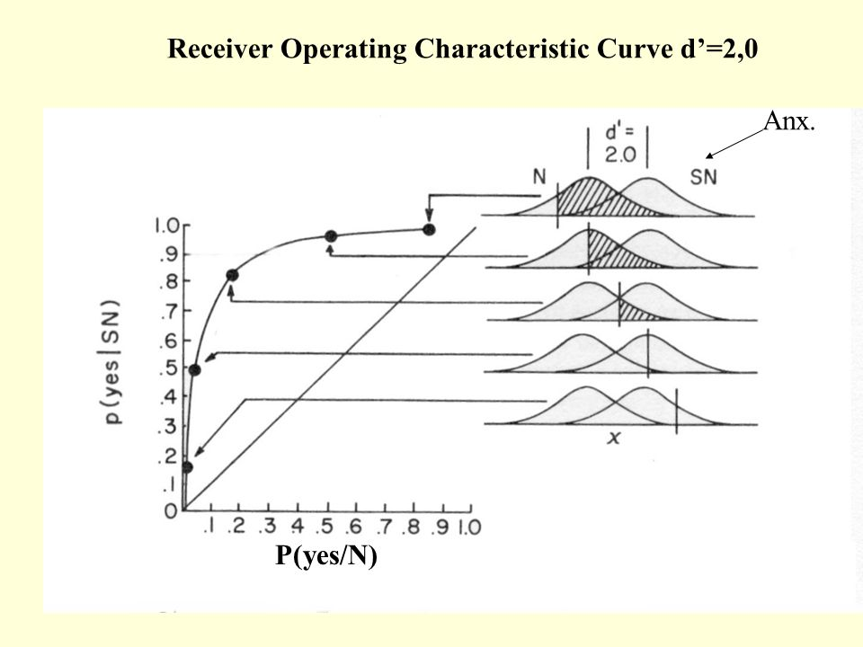 P(yes/N) Receiver Operating Characteristic Curve d'=2,0 Anx.