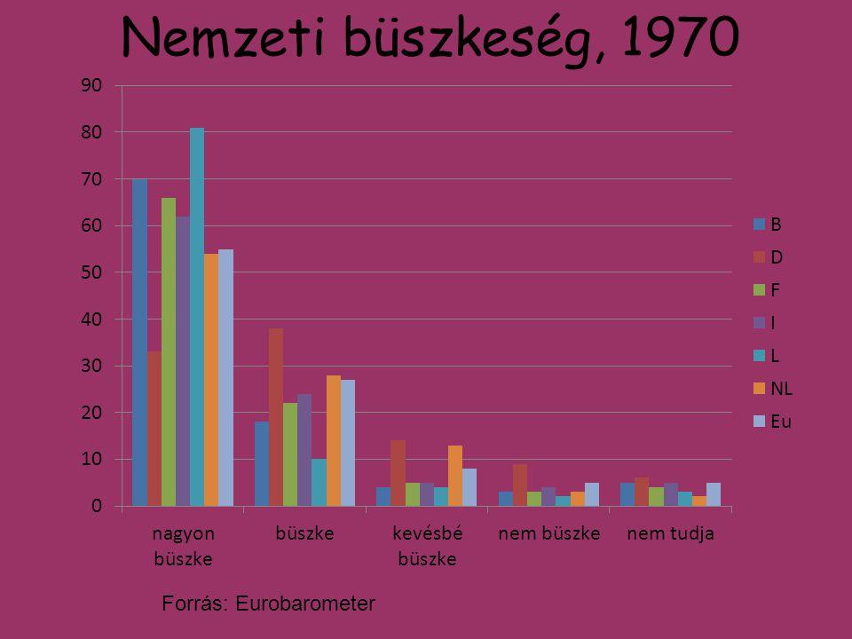 Nemzeti büszkeség, 1970 Forrás: Eurobarometer