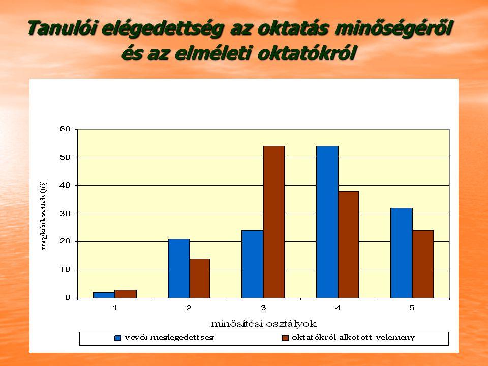 Tanulói elégedettség az oktatás minőségéről és az elméleti oktatókról