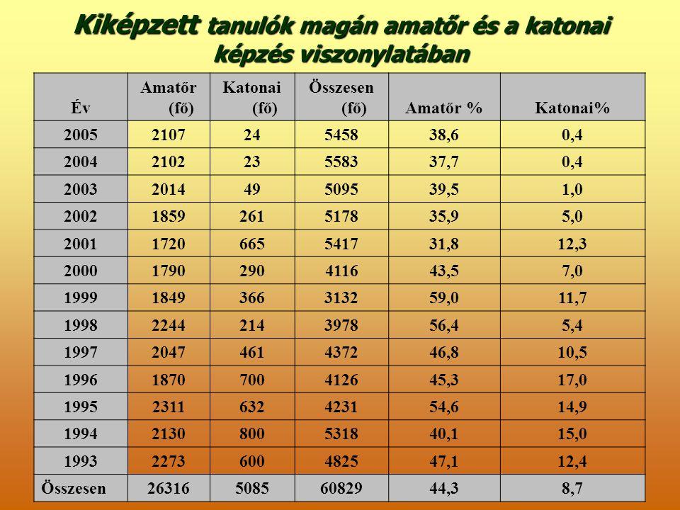 Kiképzett tanulók magán amatőr és a katonai képzés viszonylatában Év Amatőr (fő) Katonai (fő) Összesen (fő)Amatőr %Katonai% 2005210724545838,60,4 2004