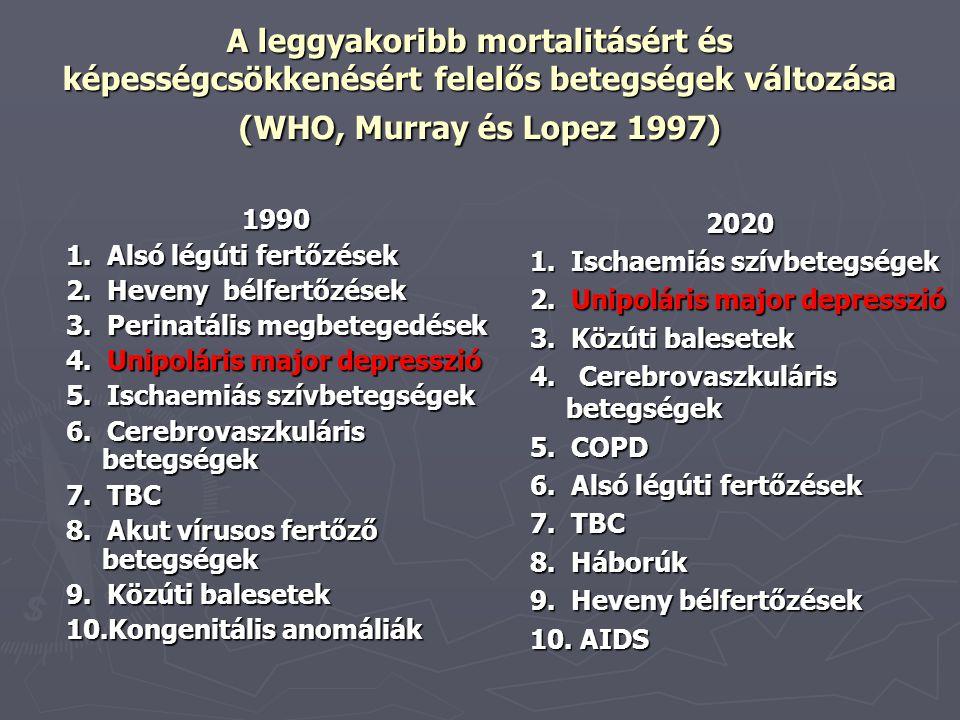 Kessler 1994 ► Major depresszió 17.5% ► Szorongásos zavarok: 19.2% ► Pszichoaktív szer használattal kapcsolatos zavarok: 35,4%