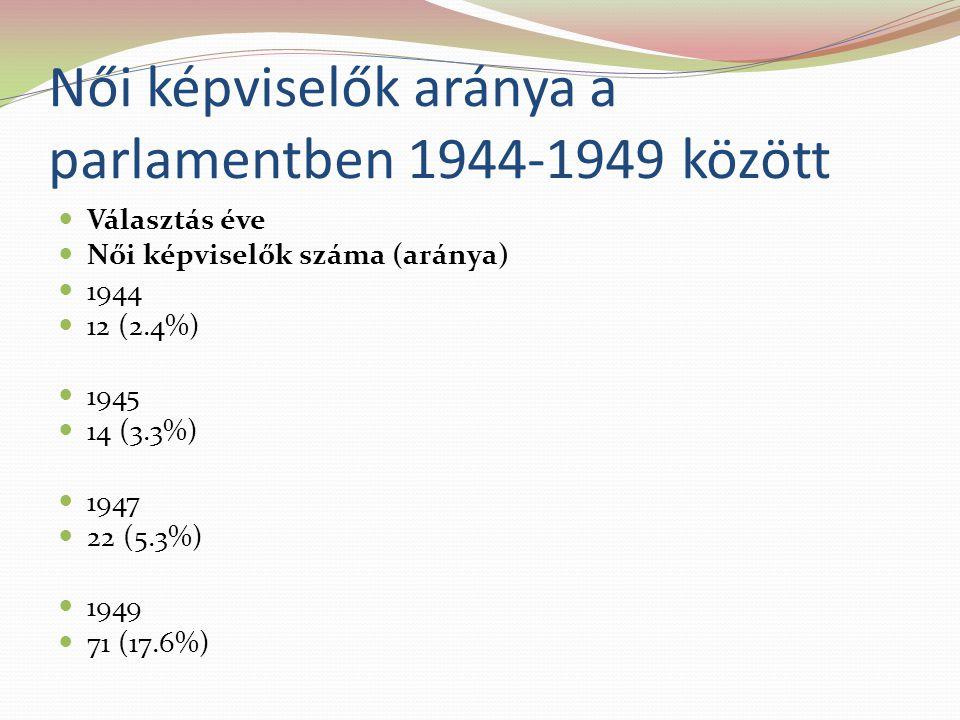 Női képviselők aránya a parlamentben 1944-1949 között Választás éve Női képviselők száma (aránya) 1944 12 (2.4%) 1945 14 (3.3%) 1947 22 (5.3%) 1949 71 (17.6%)