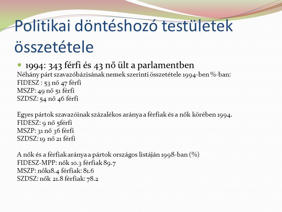 Politikai döntéshozó testületek összetétele 1994: 343 férfi és 43 nő ült a parlamentben Néhány párt szavazóbázisának nemek szerinti összetétele 1994-ben %-ban: FIDESZ : 53 nő 47 férfi MSZP: 49 nő 51 férfi SZDSZ: 54 nő 46 férfi Egyes pártok szavazóinak százalékos aránya a férfiak és a nők körében 1994.