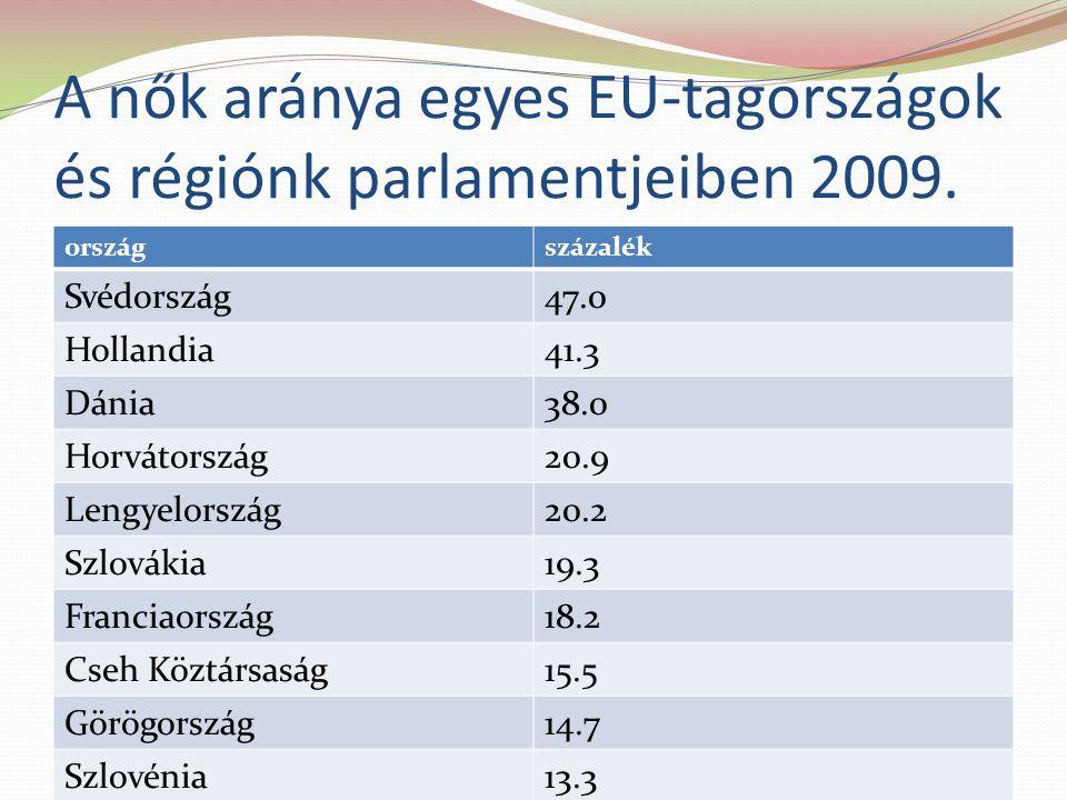 A nők aránya egyes EU-tagországok és régiónk parlamentjeiben 2009.