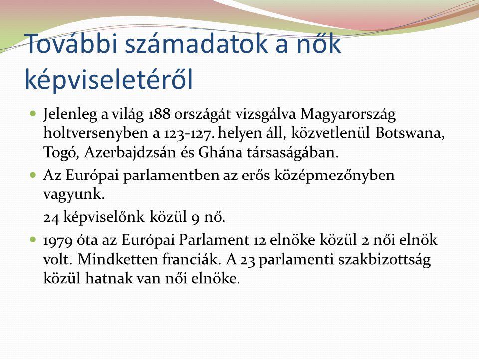 További számadatok a nők képviseletéről Jelenleg a világ 188 országát vizsgálva Magyarország holtversenyben a 123-127.