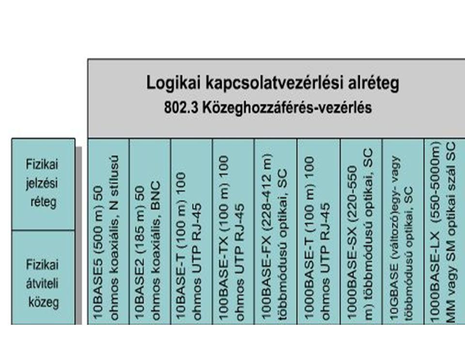 Az 1000BASE-TX, az 1000BASE-SX és az 1000BASE-LX azonos időzítési paramétereket használnak.