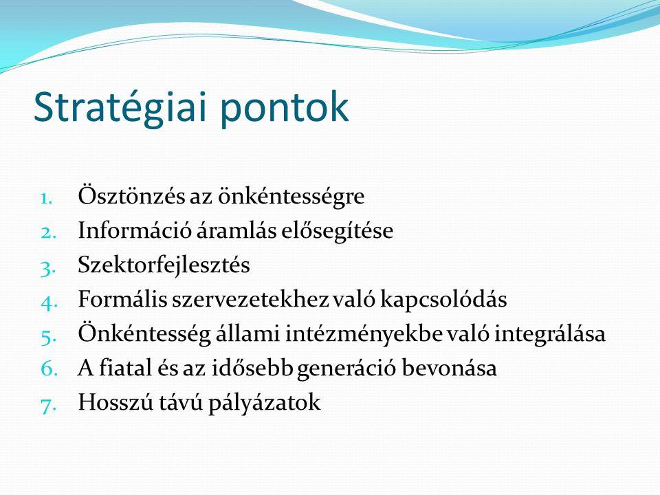 Stratégiai pontok 1. Ösztönzés az önkéntességre 2. Információ áramlás elősegítése 3. Szektorfejlesztés 4. Formális szervezetekhez való kapcsolódás 5.
