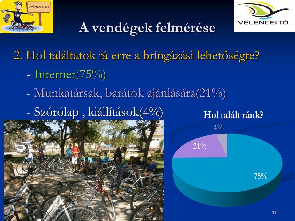 10 A vendégek felmérése 2. Hol találtatok rá erre a bringázási lehetőségre? - Internet(75%) - Internet(75%) - Munkatársak, barátok ajánlására(21%) - M