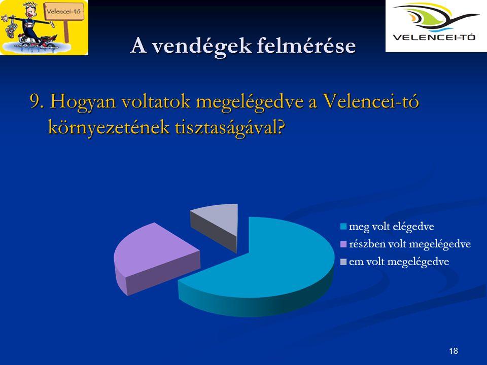 18 A vendégek felmérése 9. Hogyan voltatok megelégedve a Velencei-tó környezetének tisztaságával?