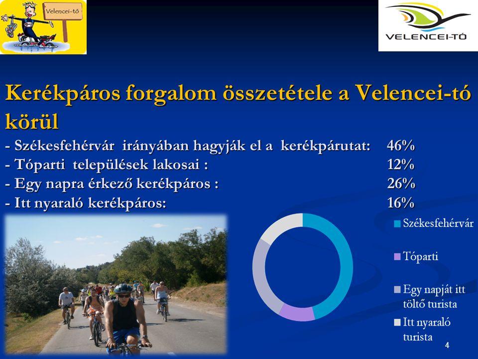 4 Kerékpáros forgalom összetétele a Velencei-tó körül - Székesfehérvár irányában hagyják el a kerékpárutat: 46% - Tóparti települések lakosai :12% - E