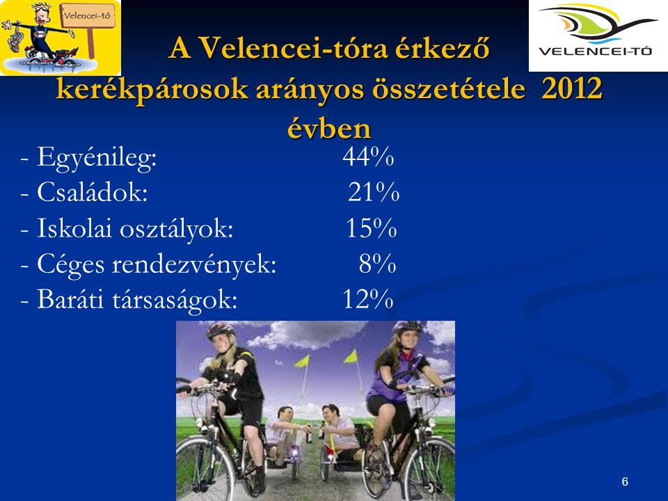6 A Velencei-tóra érkező kerékpárosok arányos összetétele 2012 évben - Egyénileg: 44% - Családok: 21% - Iskolai osztályok: 15% - Céges rendezvények: 8