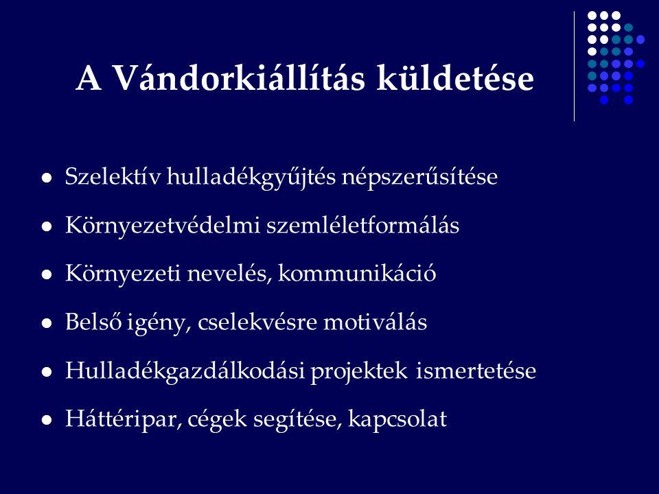 Oktatási eszközök Érzékek bevonása Aktív részvétel, gyűjtőpontok Versenyek Előadások Oktatófilm www.hulladekboltermek.hu