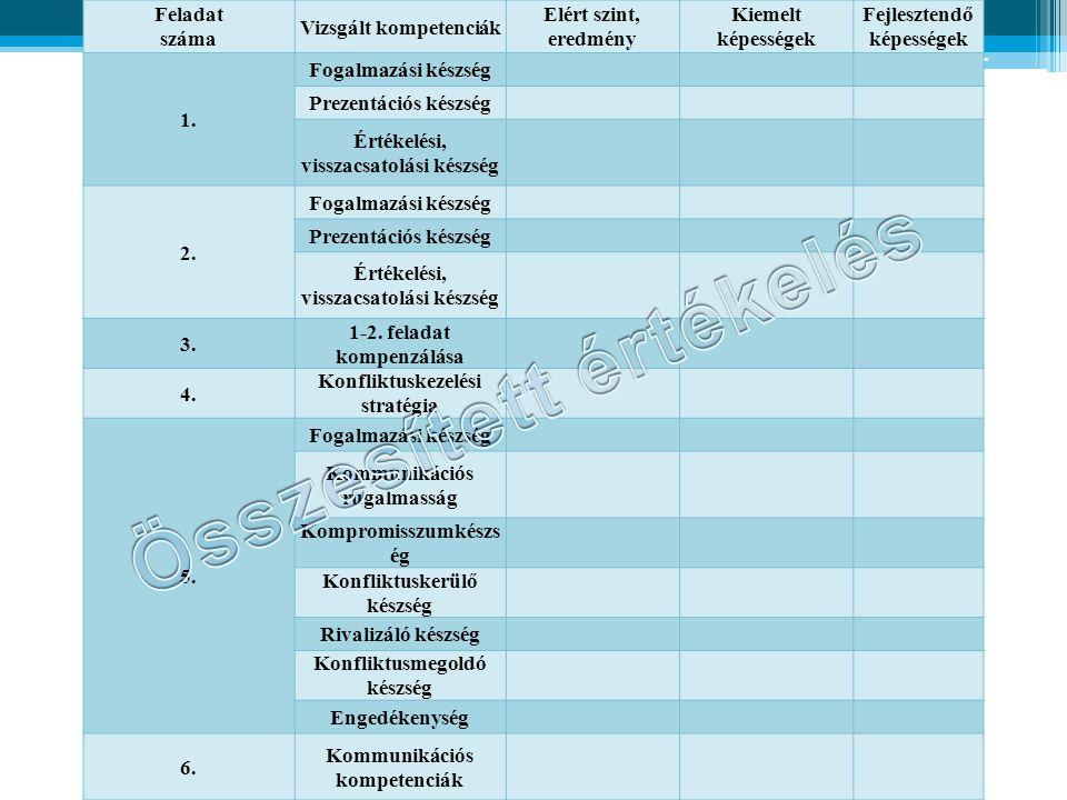 Feladat száma Vizsgált kompetenciák Elért szint, eredmény Kiemelt képességek Fejlesztendő képességek 1. Fogalmazási készség Prezentációs készség Érték