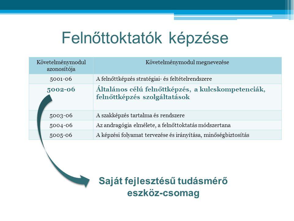 Felnőttoktatók képzése Saját fejlesztésű tudásmérő eszköz-csomag Követelménymodul azonosítója Követelménymodul megnevezése 5001-06A felnőttképzés stra