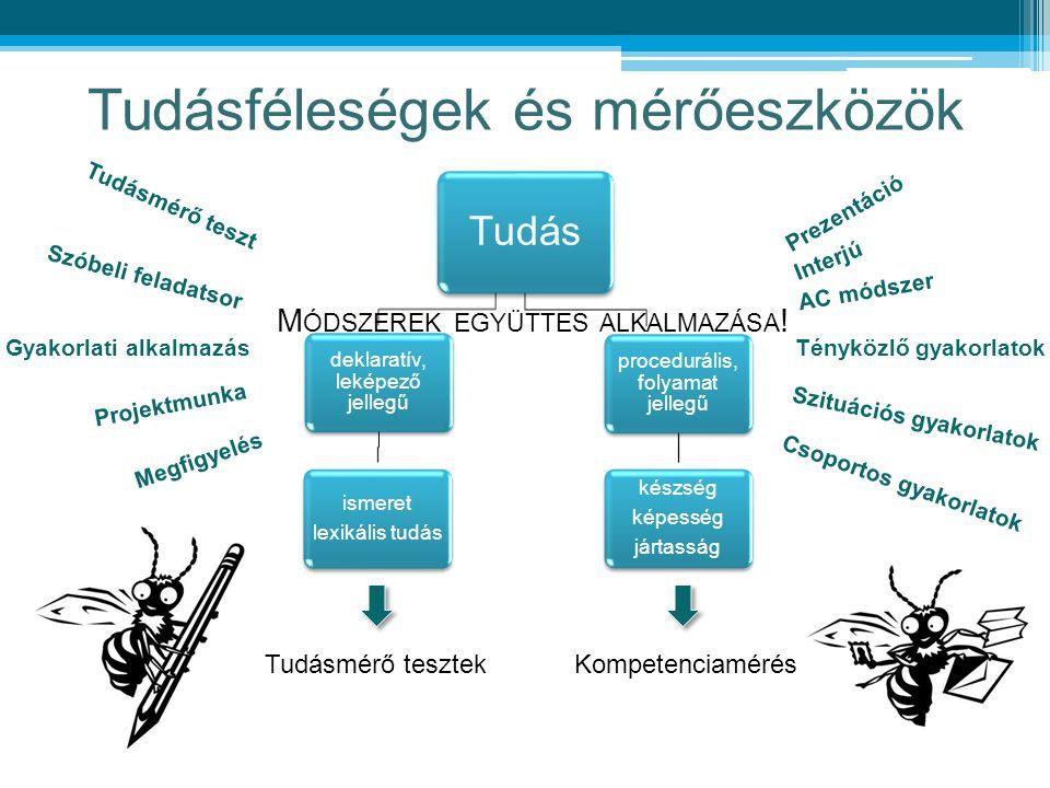 Tudásféleségek és mérőeszközök Tudás deklaratív, leképező jellegű ismeret lexikális tudás procedurális, folyamat jellegű készség képesség jártasság Tu