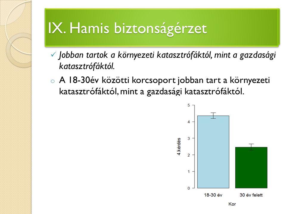 IV. Környezetvédelem megvalósulása Magyarországon Jobban tartok a környezeti katasztrófáktól, mint a gazdasági katasztrófáktól. o A 18-30év közötti ko