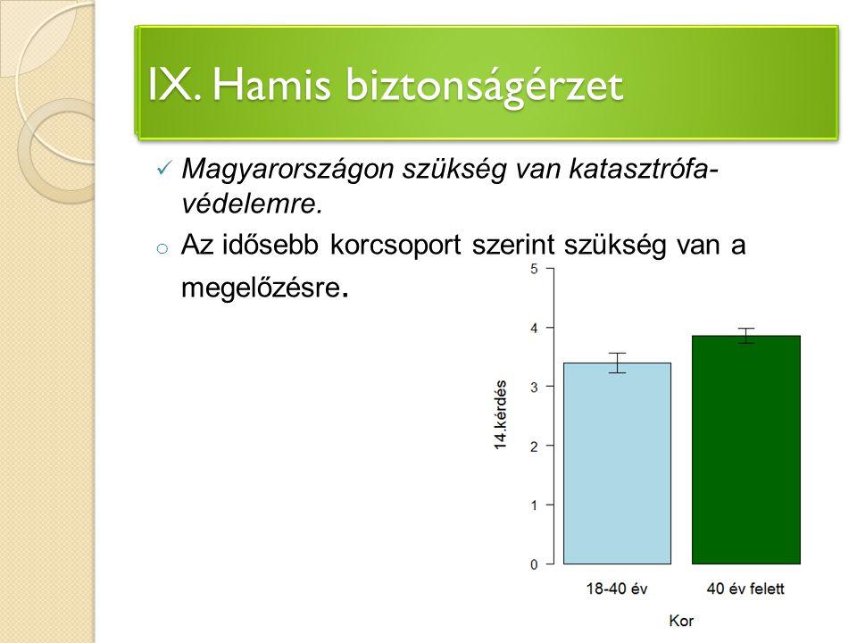 IV. Környezetvédelem megvalósulása Magyarországon Magyarországon szükség van katasztrófa- védelemre. o Az idősebb korcsoport szerint szükség van a meg