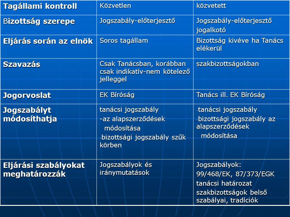 Tagállami kontroll Közvetlenközvetett Bizottság szerepe Jogszabály-előterjesztőJogszabály-előterjesztőjogalkotó Eljárás során az elnök Soros tagállam