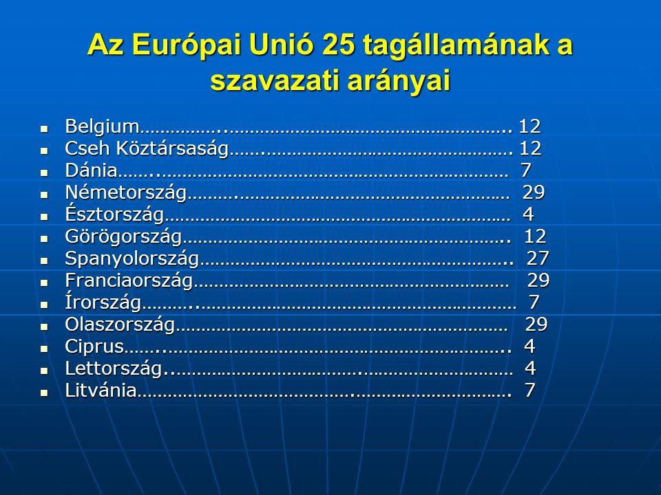 Az Európai Unió 25 tagállamának a szavazati arányai Belgium……………..……………………………………………….. 12 Belgium……………..……………………………………………….. 12 Cseh Köztársaság…….………